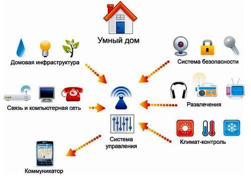 Система управления дистанционно