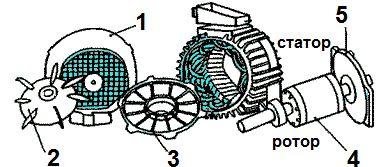 Статор, ротор
