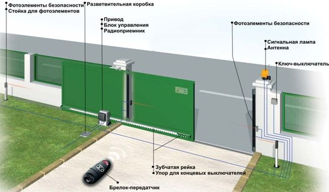 Управление пультом дистанционно воротами