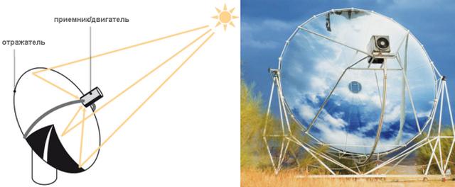 Получение солнечной энергии